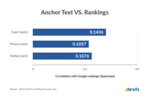 egoodmedia.com-anchor-text-vs-rankings