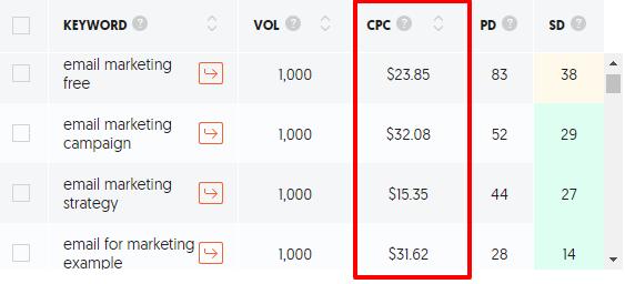 sfwpexperts.com-keyword-research-metric-keyword-CPC