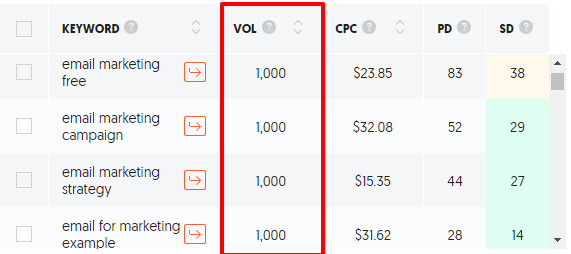 sfwpexperts.com-keyword-research-metric-search-volume