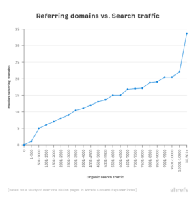 egoodmedia.com-referring-domains-vs-search-traffic