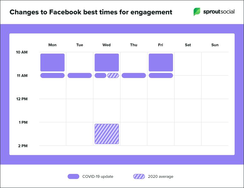 egoodmedia.com-social-media-engagement-COVID19-facebook