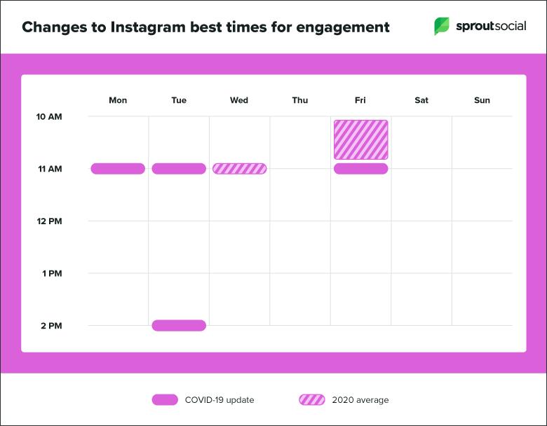 egoodmedia.com-social-media-engagement-COVID19-instagram