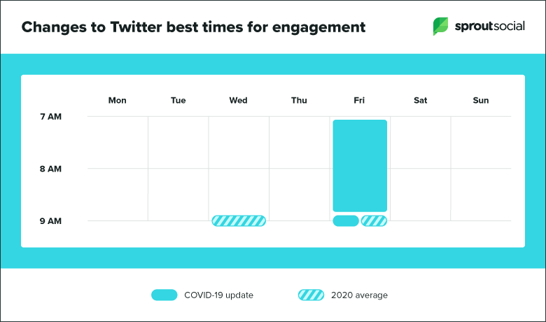 egoodmedia.com-social-media-engagement-COVID19-twitter